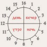 Славянский круг времени